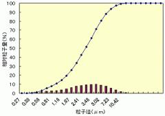 RC-100 酸化ジルコニウム