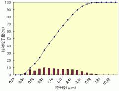 TMZ 酸化ジルコニウム